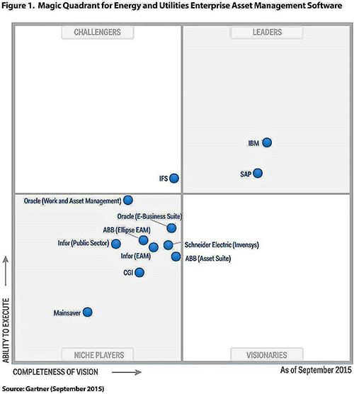 IFS — один из лучших поставщиков ERP