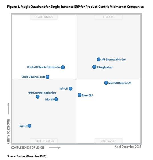 """""""Магический квадрант"""" Gartner за декабрь 2015 года, определяющий лучших поставщиков ERP для средних по величине продукто-ориентированных компаний"""