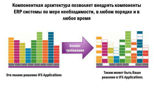 IFS Applications: ERP-система для автоматизации фармацевтики
