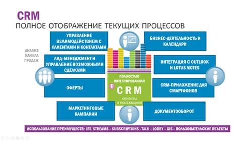 CRM: Схема отображения процессов