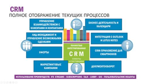 Существующие особенности CRM для бизнеса от IFS