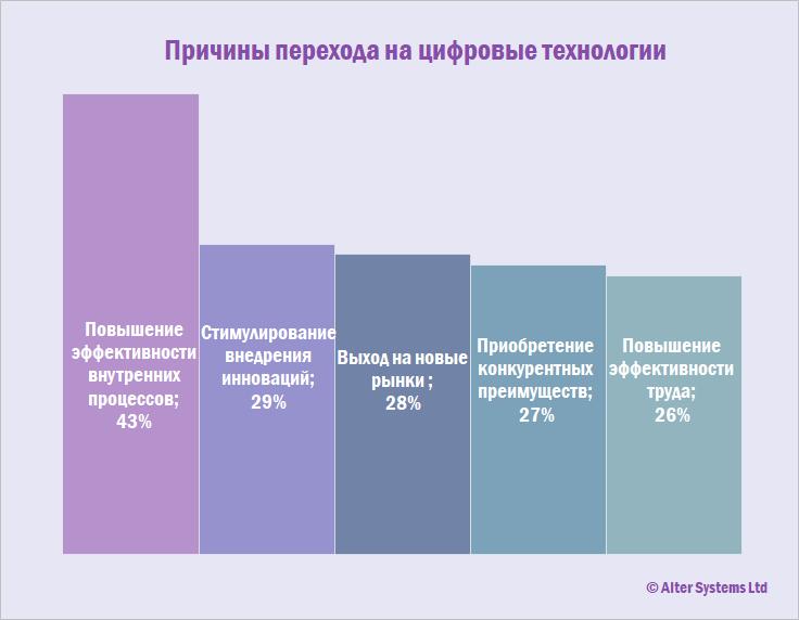 Особенности перехода на цифровые технологии: исследование IFS