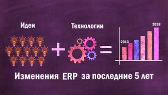 Схематическое отображение сути инноваций - сочетание идей и технологий