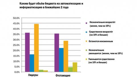Гистограммы, отображающие распределение бюджета на автоматизацию в производственных компаниях