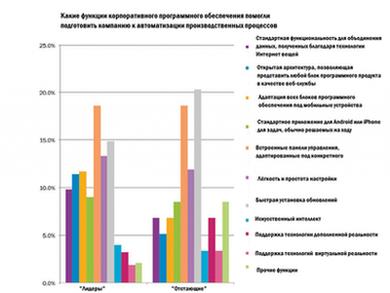 Гистограммы, отображающие особенности программного обеспечения, повлиявшие на автоматизацию производственных компаний