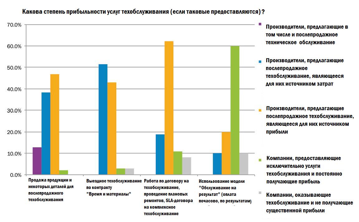Гистограммы, отображающие взаимосвязь типа деятельности компании и уровня получаемого дохода