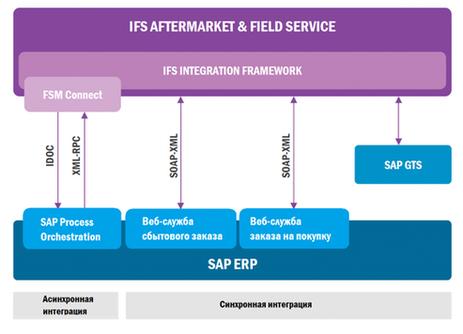 Схема интеграции SAP и IFS FSM