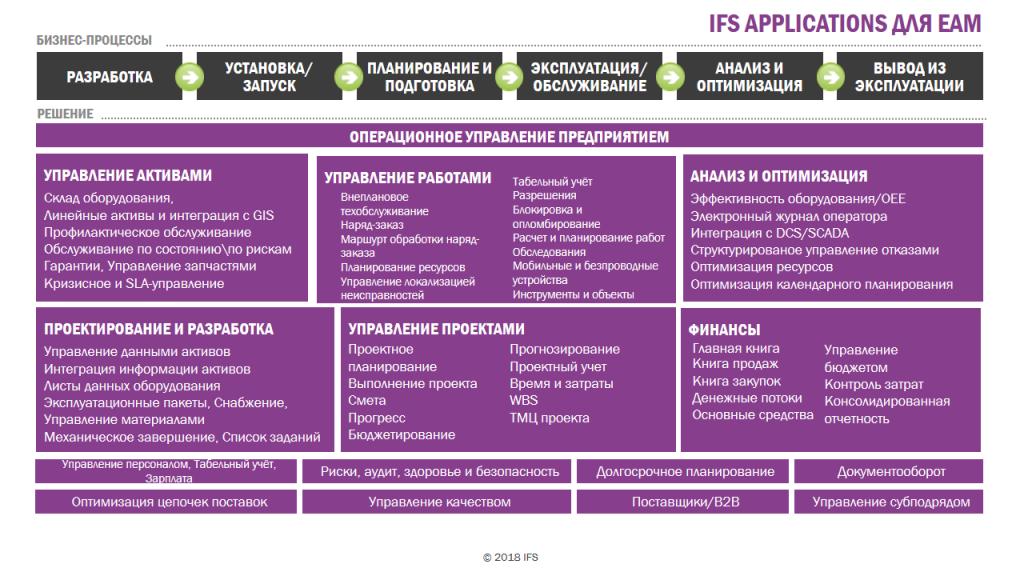 Какие возможности предлагает EAM от IFS