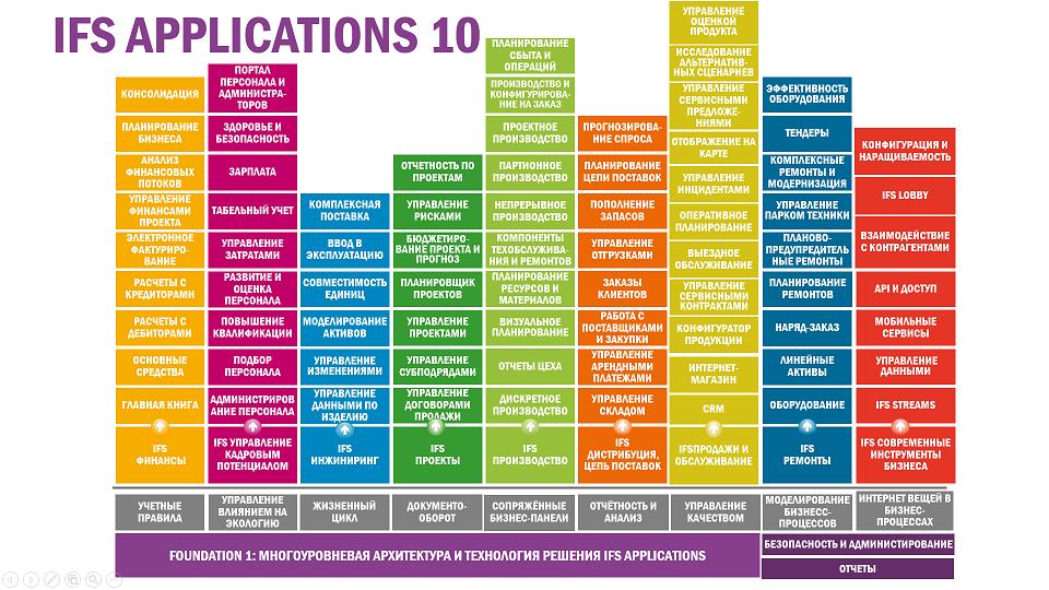 Карта компонентов ERP IFS Applications 10