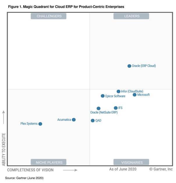 Отчет Gartner 2020: лидерство облачной ERP от IFS, прогноз рынка